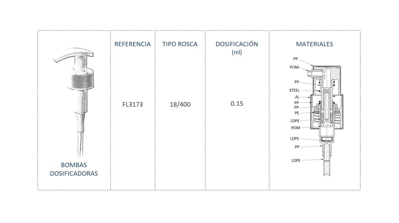 Cuadro materiales bomba dosificadora FL3173 18/400