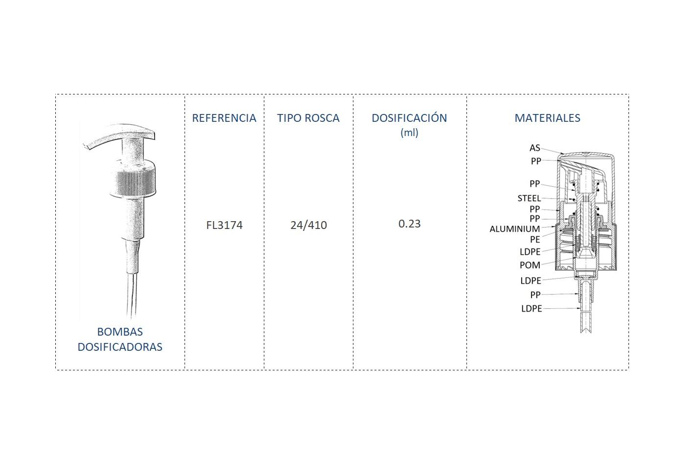 Cuadro de materiales bomba dosificadora FL3174 24-410