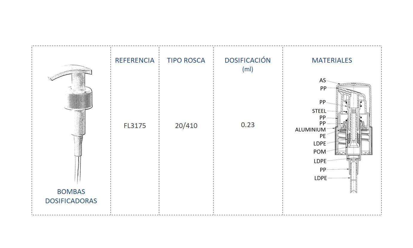 Cuadro materiales bomba dosificadora FL3175 20-410