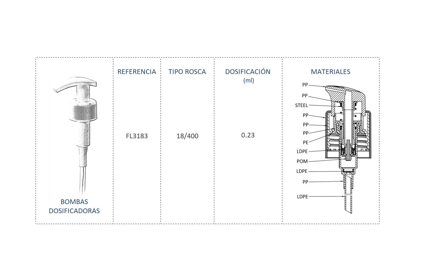Cuadro materiales bomba dosificadora FL3183 18/400