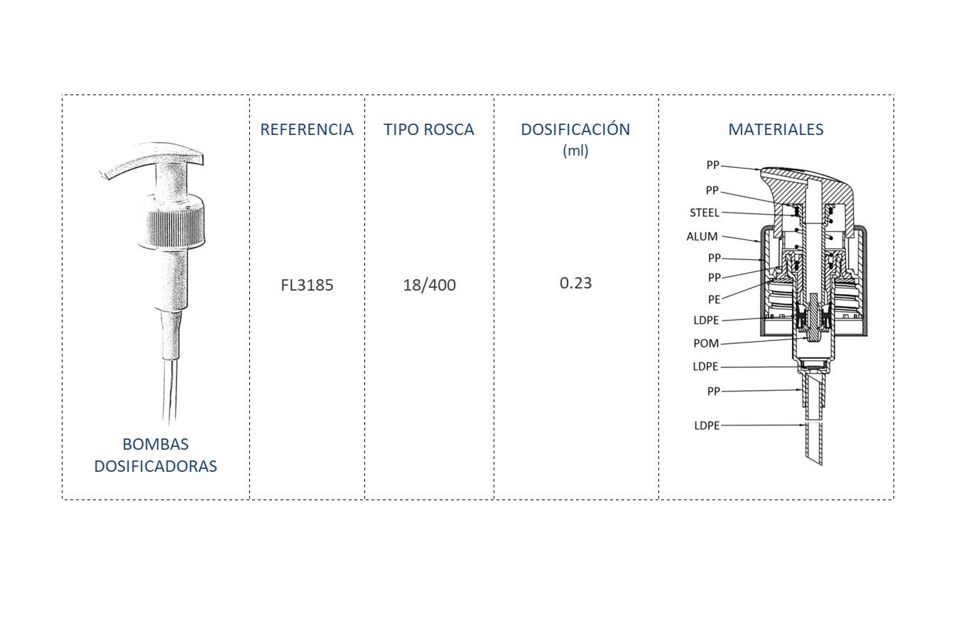 Cuadro materiales bomba dosificadora FL3185 18/400