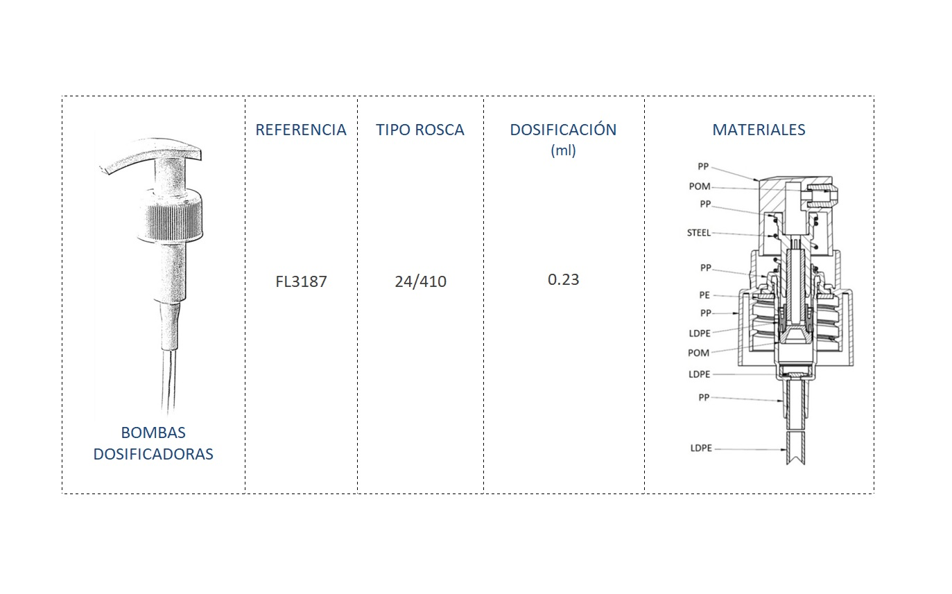 Cuadro materiales bomba dosificadora FL3187 24/410