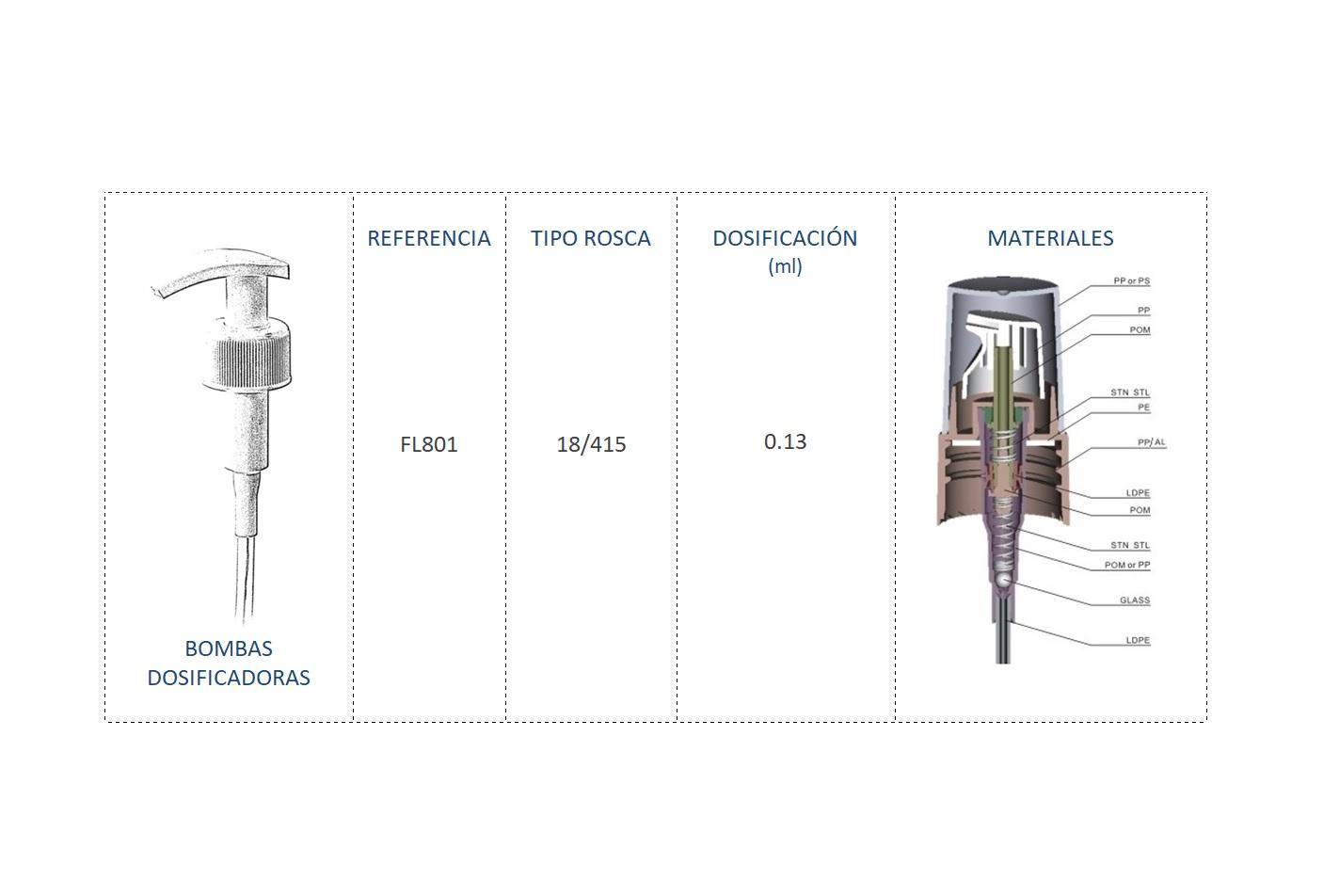 Cuadro materiales bomba dosificadora FL801 18/415
