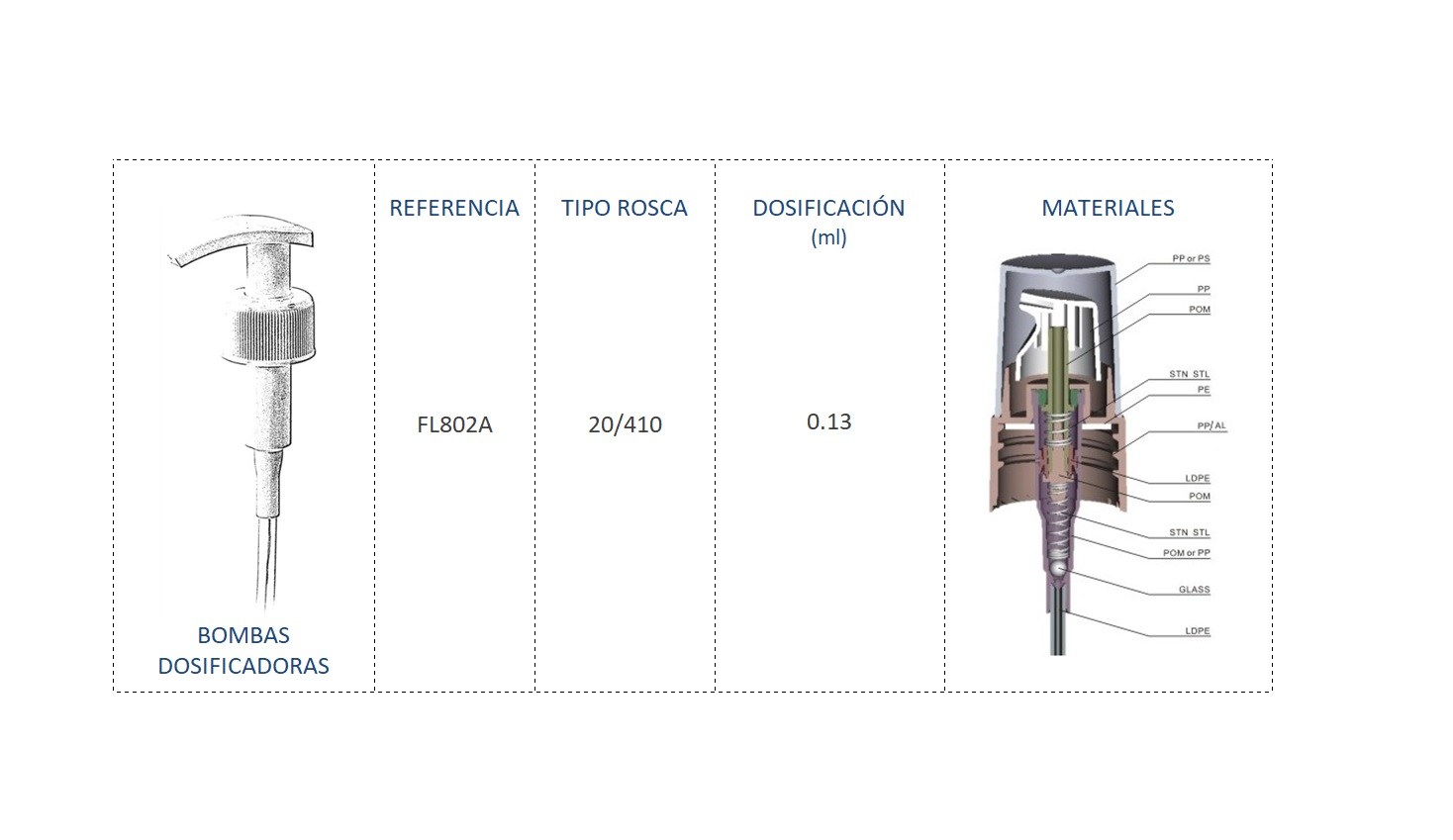 Cuadro materiales bomba dispensadora FL802A 20/410