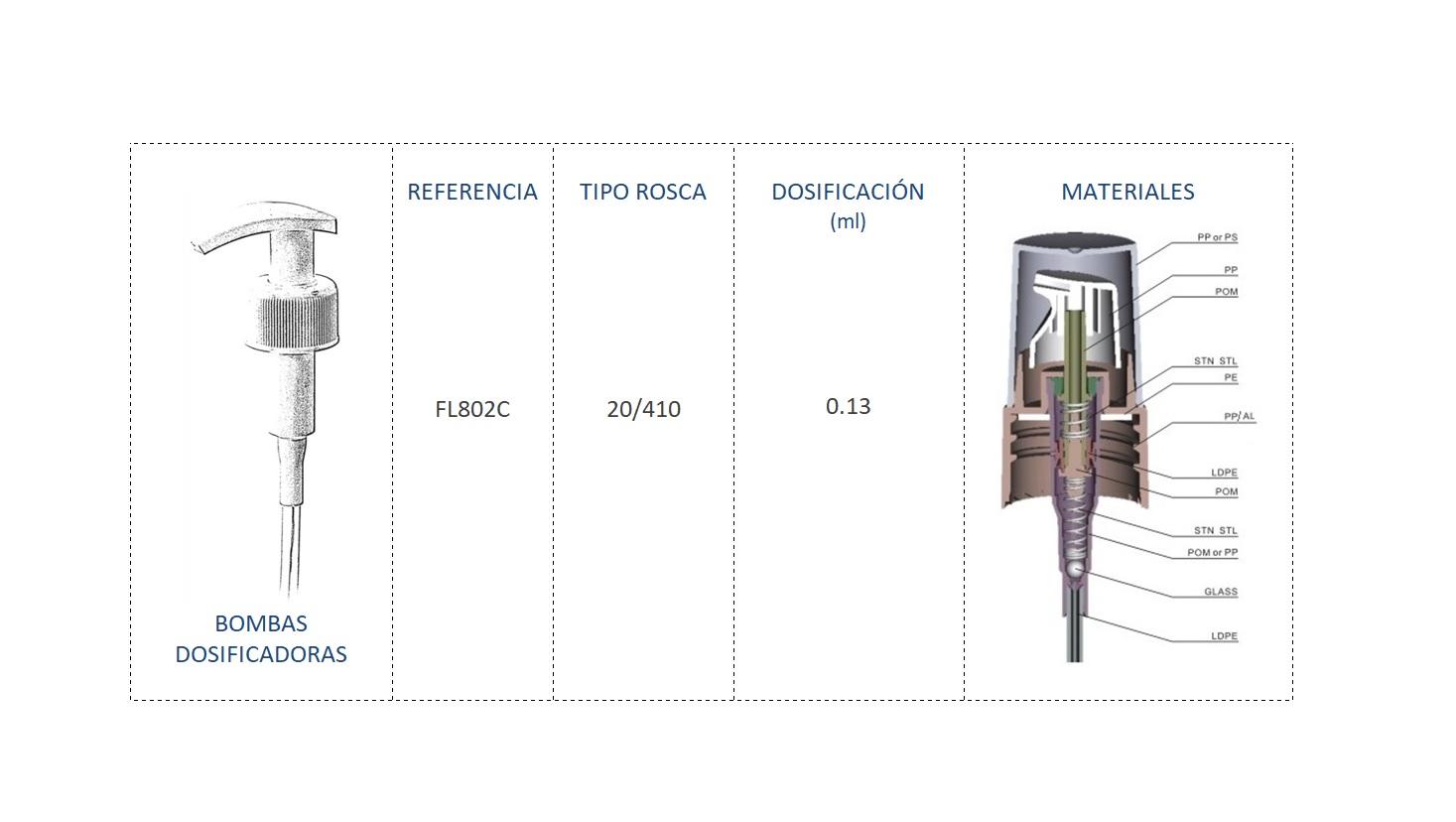 Cuadro materiales bomba dosificadora FL802C 20/410