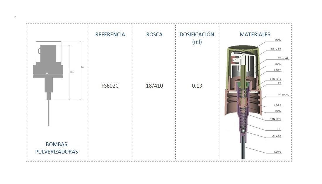 Cuadro de materiales FS602C
