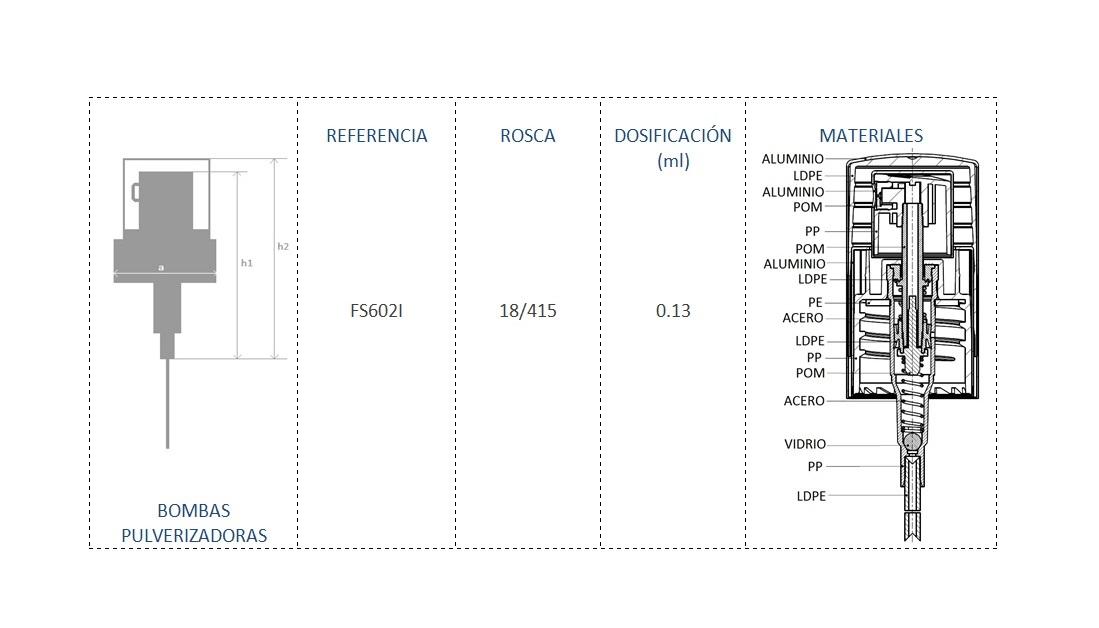 Cuadro de materiales FS602I