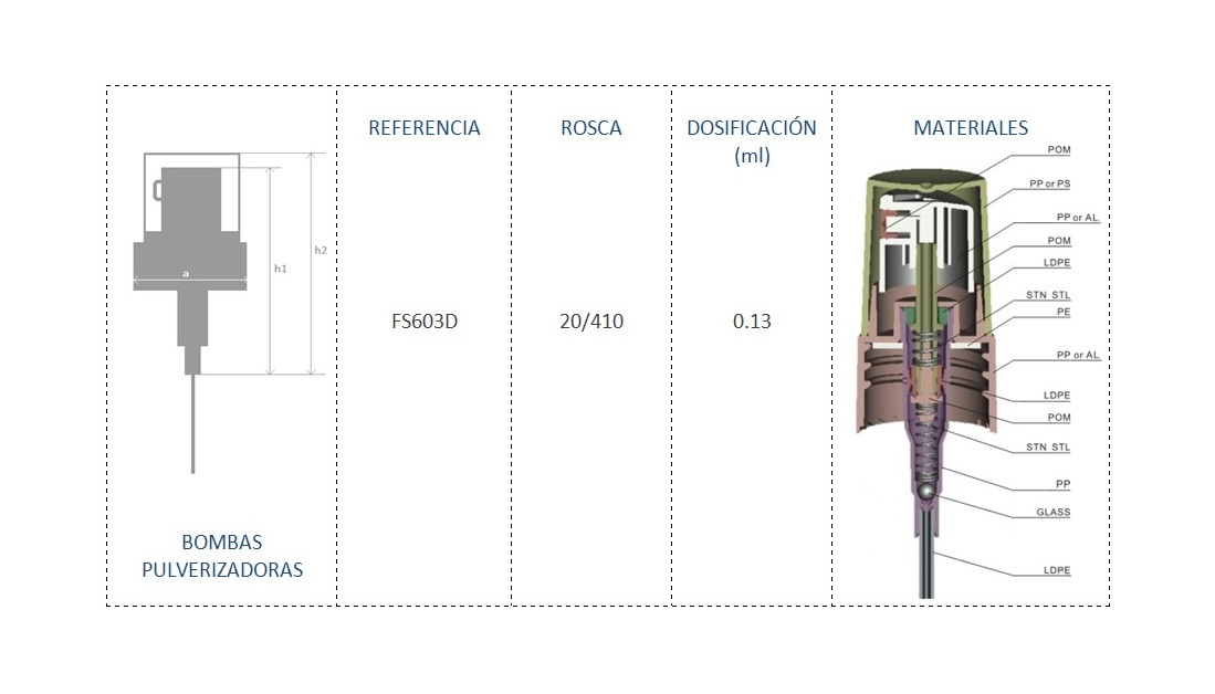 Cuadro de materiales FS603D