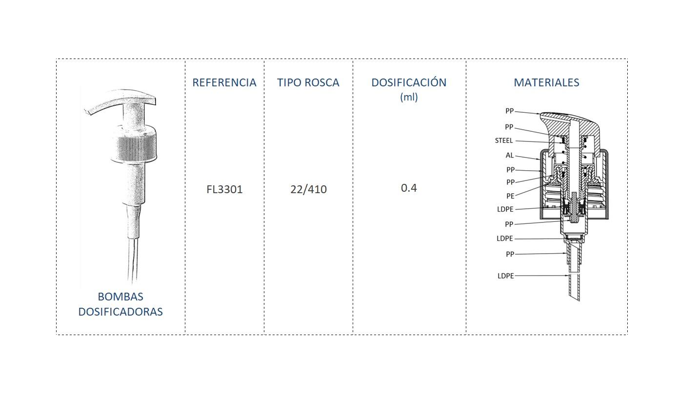 Cuadro de materiales FL3301 22/410