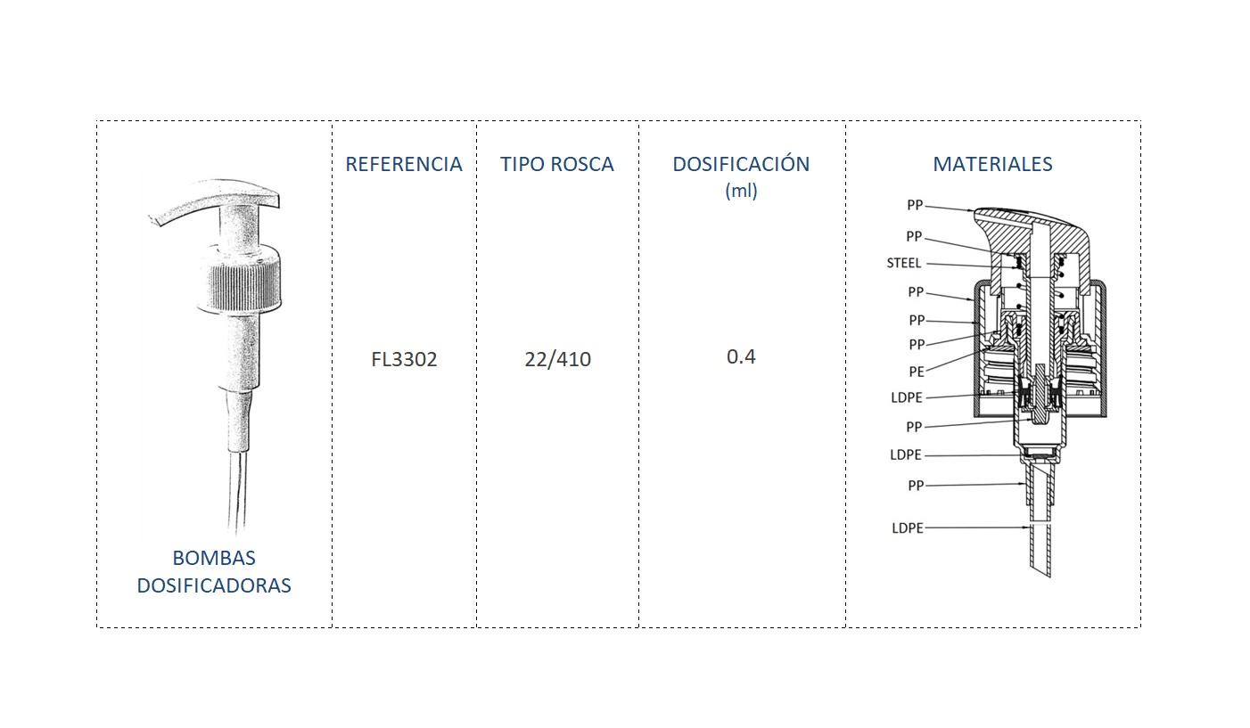 Cuadro de materiales FL3302 22/410
