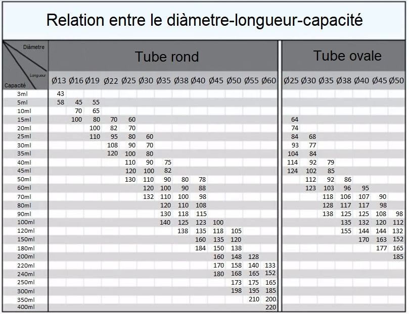 Diamètre vs longueur