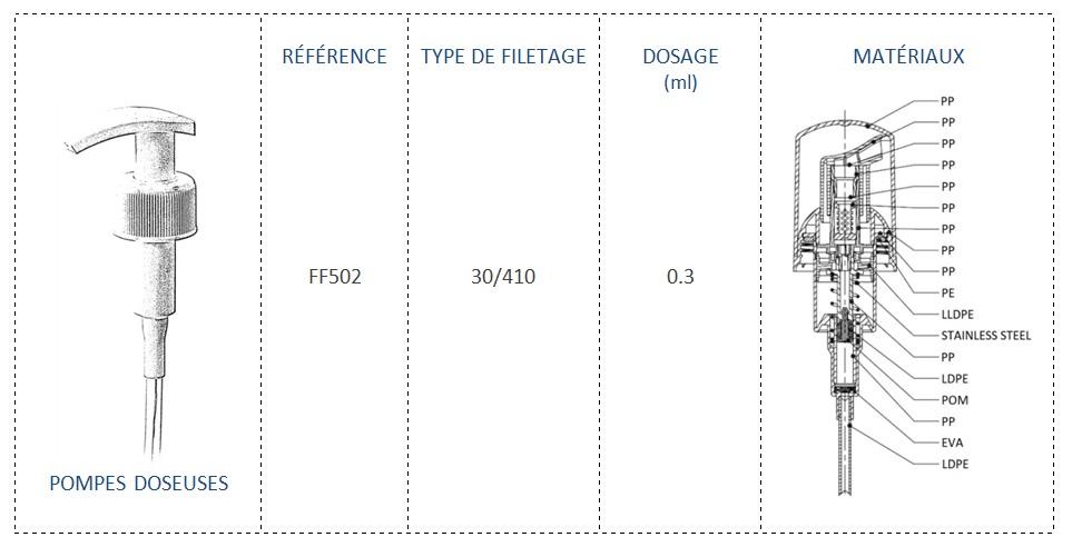 Pompe Doseuse FF502 30/410