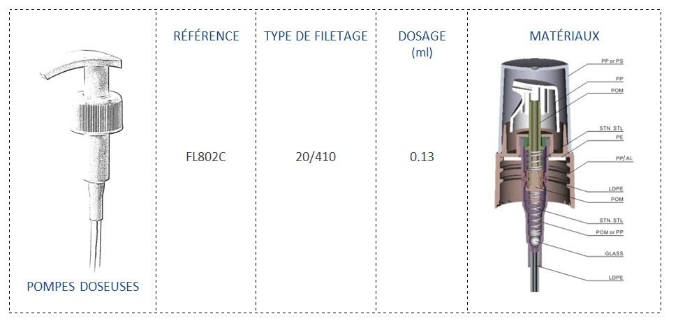 Pompe Doseuse FL802C 20/410