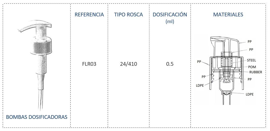 Bomba dosificadora FLR03 24/410