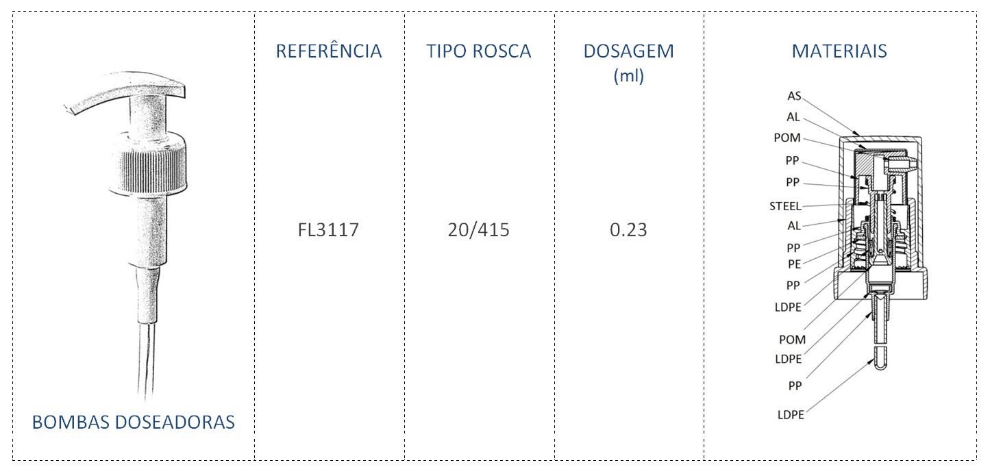 Pompe Doseuse FL3117 20/415