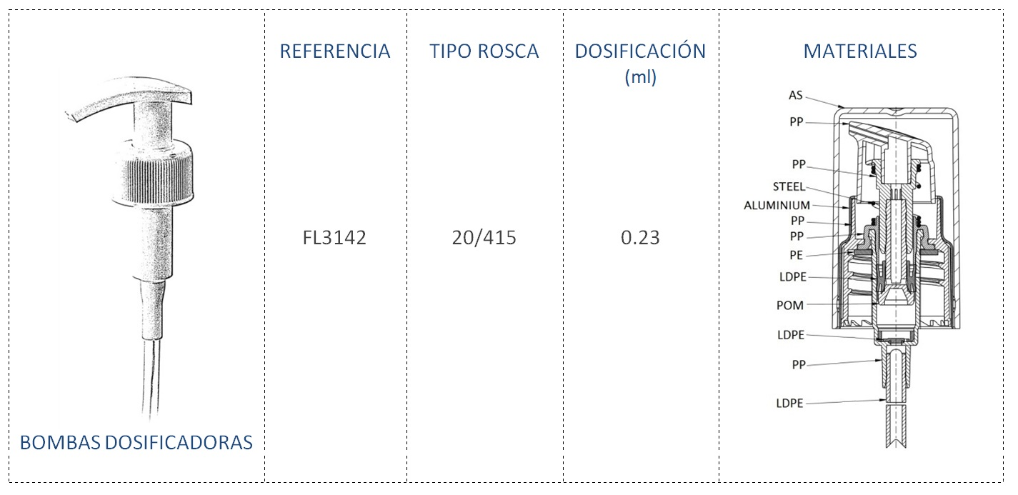 Bomba dosificadora FL3142 20/415
