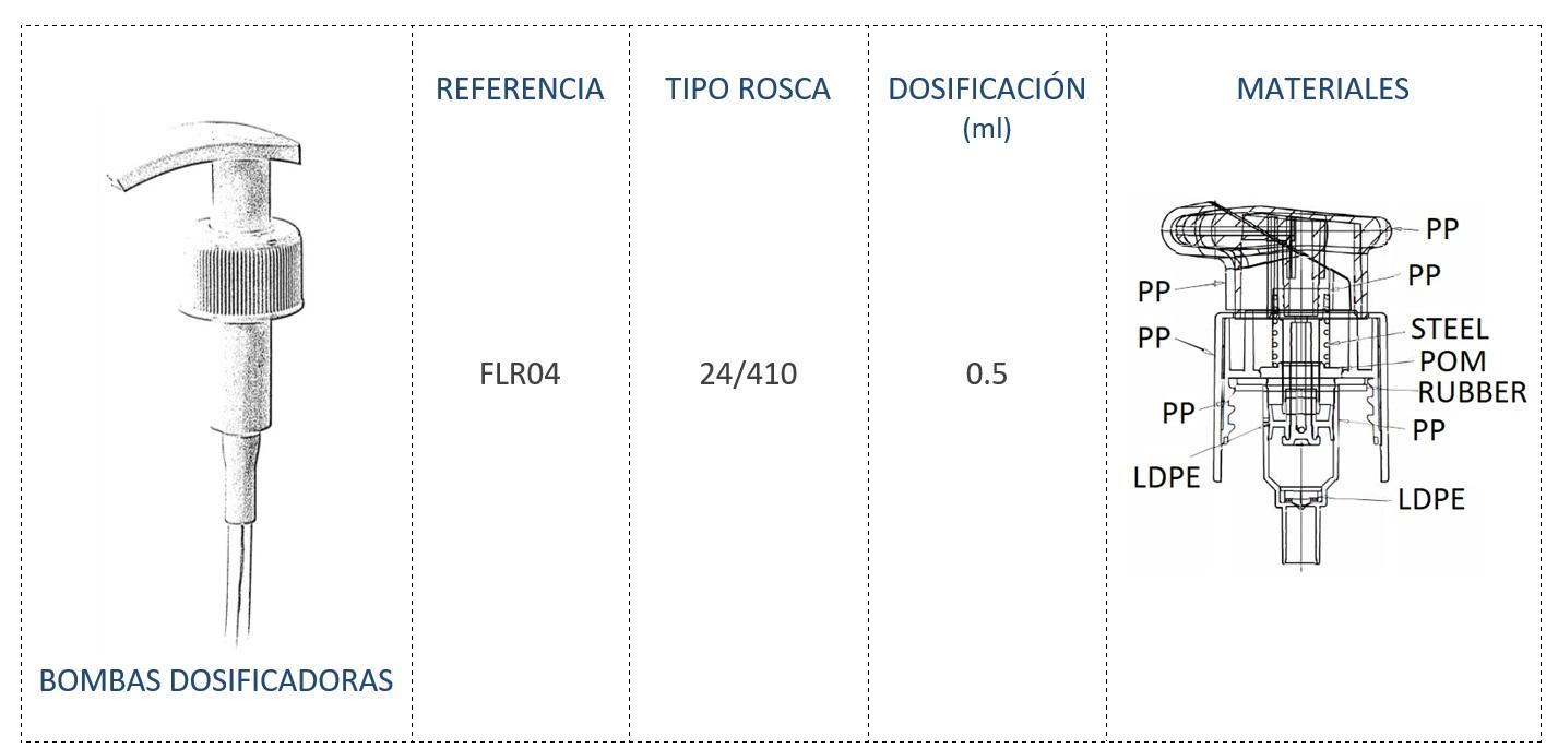 Bomba dosificadora FLR04 24/410