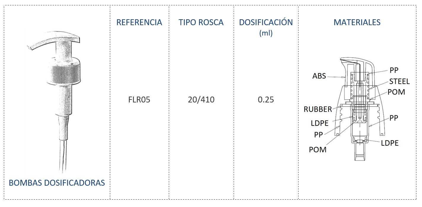 Bomba dosificadora FLR05 24/410