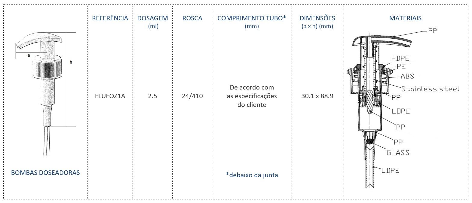 Bomba Doseadora 24/410 FLUFOZ1A